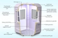 Modular Cabin Technical Features